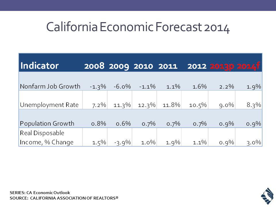 California Economic Forecast 2014 SERIES: CA Economic Outlook SOURCE: CALIFORNIA ASSOCIATION OF REALTORS®