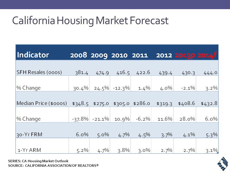 California Housing Market Forecast SERIES: CA Housing Market Outlook SOURCE: CALIFORNIA ASSOCIATION OF REALTORS®