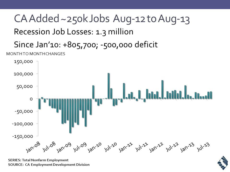 CA Added ~250k Jobs Aug-12 to Aug-13 Recession Job Losses: 1.3 million Since Jan'10: +805,700; -500,000 deficit MONTH TO MONTH CHANGES SERIES: Total N