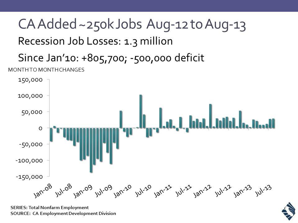CA Added ~250k Jobs Aug-12 to Aug-13 Recession Job Losses: 1.3 million Since Jan'10: +805,700; -500,000 deficit MONTH TO MONTH CHANGES SERIES: Total Nonfarm Employment SOURCE: CA Employment Development Division