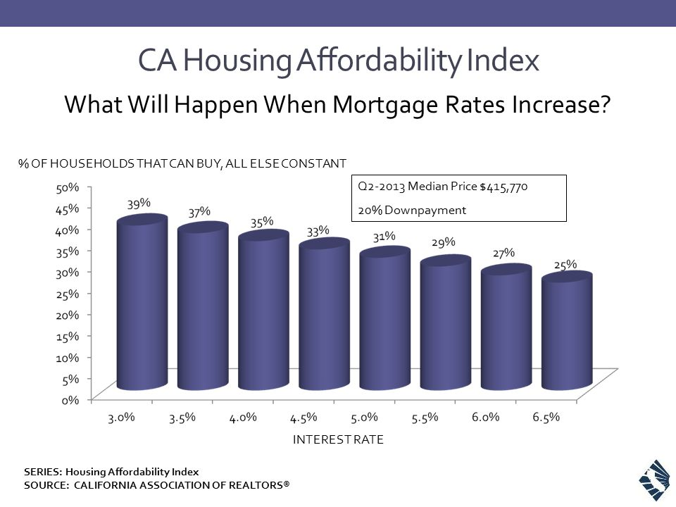 CA Housing Affordability Index What Will Happen When Mortgage Rates Increase.