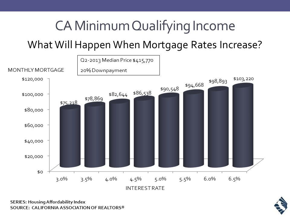 CA Minimum Qualifying Income What Will Happen When Mortgage Rates Increase.