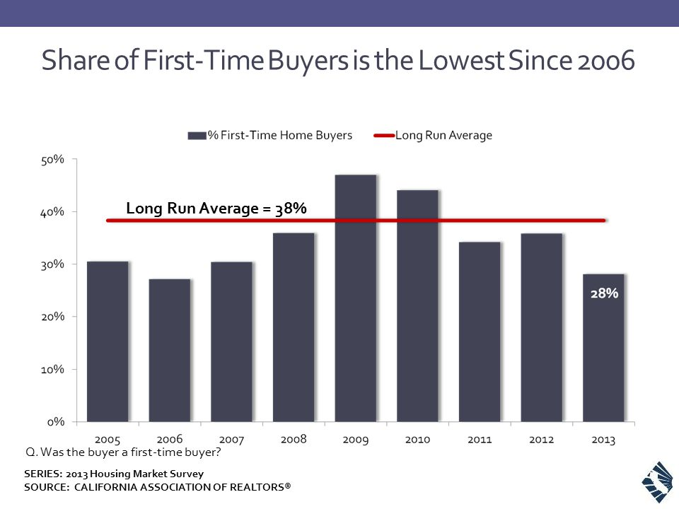 Share of First-Time Buyers is the Lowest Since 2006 Q. Was the buyer a first-time buyer? Long Run Average = 38% SERIES: 2013 Housing Market Survey SOU