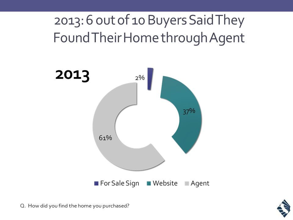 2013: 6 out of 10 Buyers Said They Found Their Home through Agent Q.