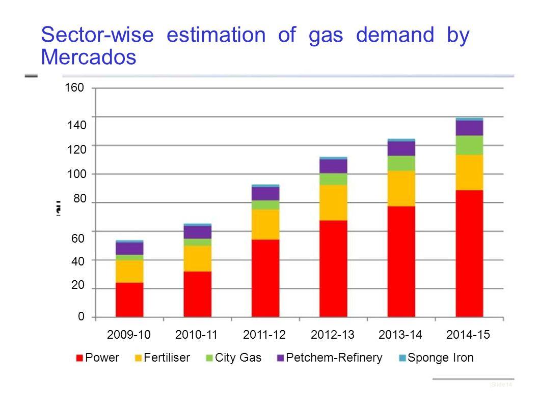 Sector-wise estimation of gas demand by Mercados 160 140 120 100 80 60 40 20 0 2009-102010-112011-122012-132013-142014-15 PowerFertiliserCity GasPetchem-RefinerySponge Iron |Slide 14