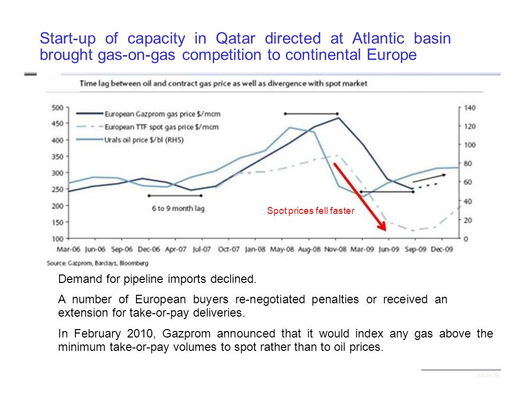 Start-up of capacity in Qatar directed at Atlantic basin brought gas-on-gas competition to continental Europe Spot prices fell faster Demand for pipeline imports declined.