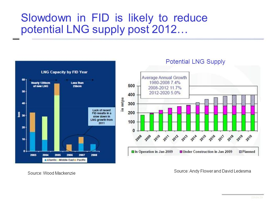 Slowdown in FID is likely to reduce potential LNG supply post 2012… Potential LNG Supply Source: Andy Flower and David Ledesma Source: Wood Mackenzie |Slide 29