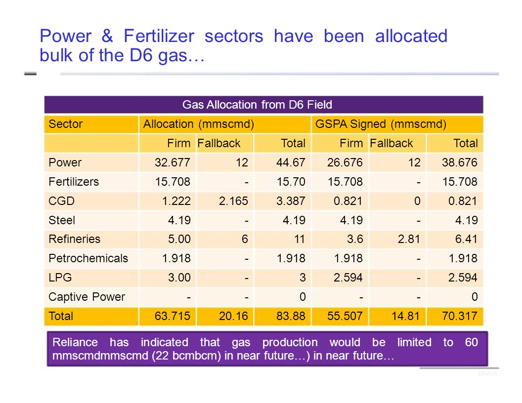 Power & Fertilizer sectors have been allocated bulk of the D6 gas… Gas Allocation from D6 Field SectorAllocation (mmscmd)GSPA Signed (mmscmd) Firm FallbackTotalFirm FallbackTotal Power32.6771244.6726.6761238.676 Fertilizers15.708-15.7015.708- CGD1.2222.1653.3870.8210 Steel4.19- - Refineries5.006113.62.816.41 Petrochemicals1.918- - LPG3.00-32.594- Captive Power--0--0 Total63.71520.1683.8855.50714.8170.317 Reliance has indicated that gas production would be limited to 60 mmscmdmmscmd (22 bcmbcm) in near future…) in near future… |Slide 5
