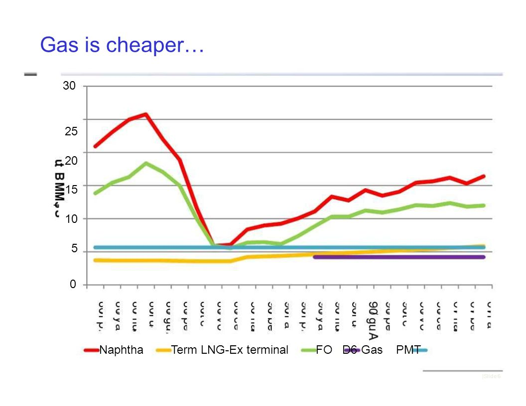 Gas is cheaper… 30 25 20 15 10 5 0 NaphthaTerm LNG-Ex terminalFO D6 Gas PMT |Slide 6