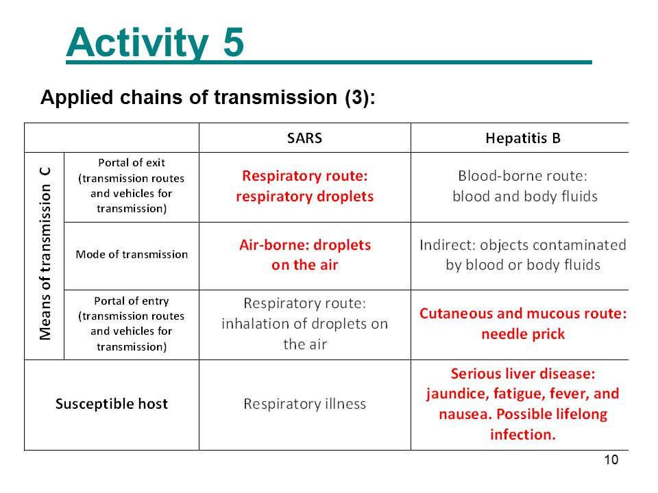 10 Activity 5 Applied chains of transmission (3):