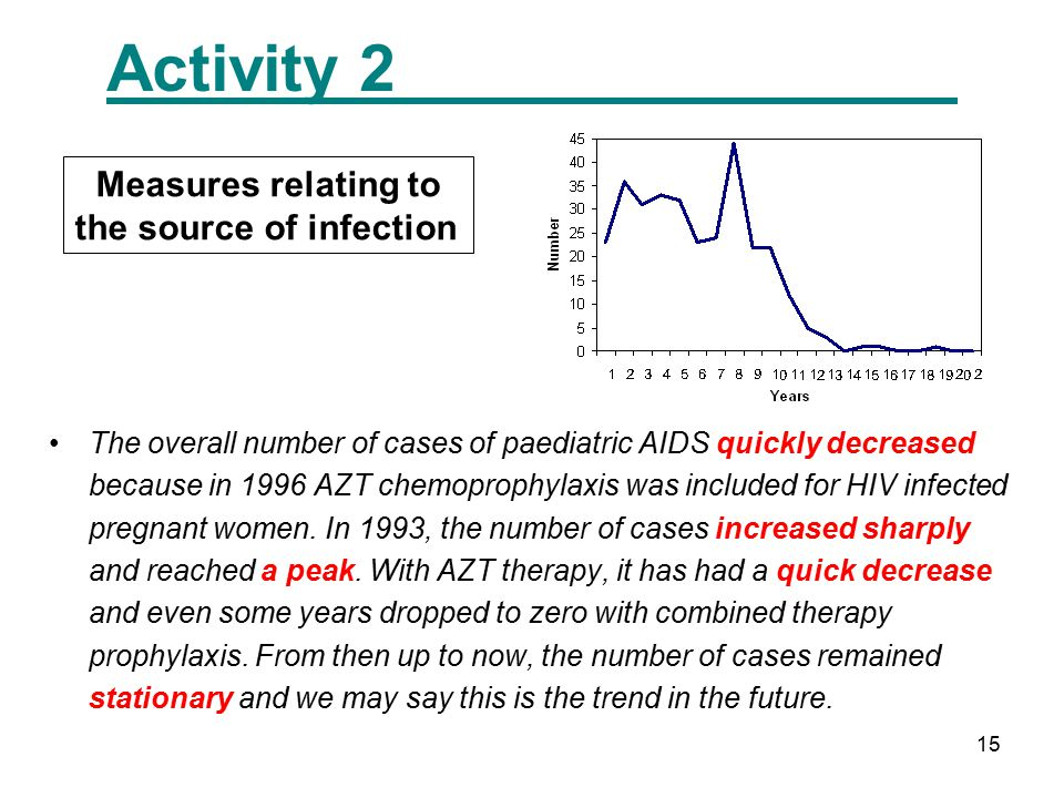 15 Activity 2 Measures relating to the source of infection The overall number of cases of paediatric AIDS quickly decreased because in 1996 AZT chemop