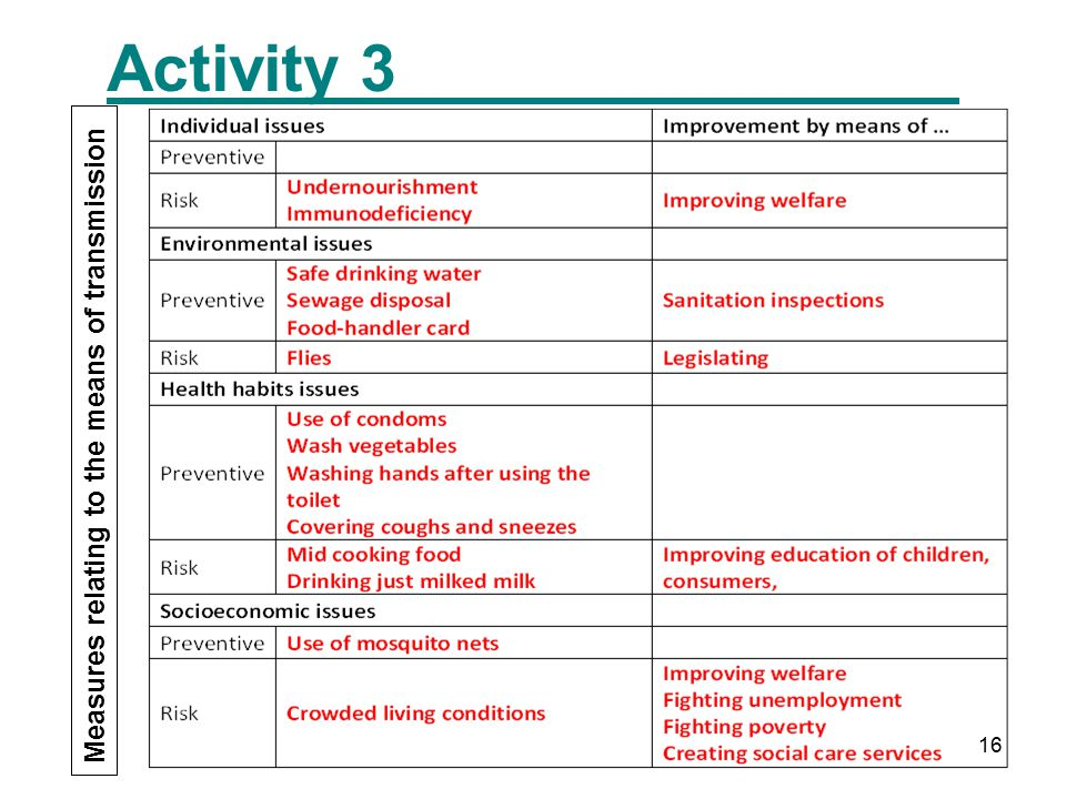 16 Activity 3 Measures relating to the means of transmission