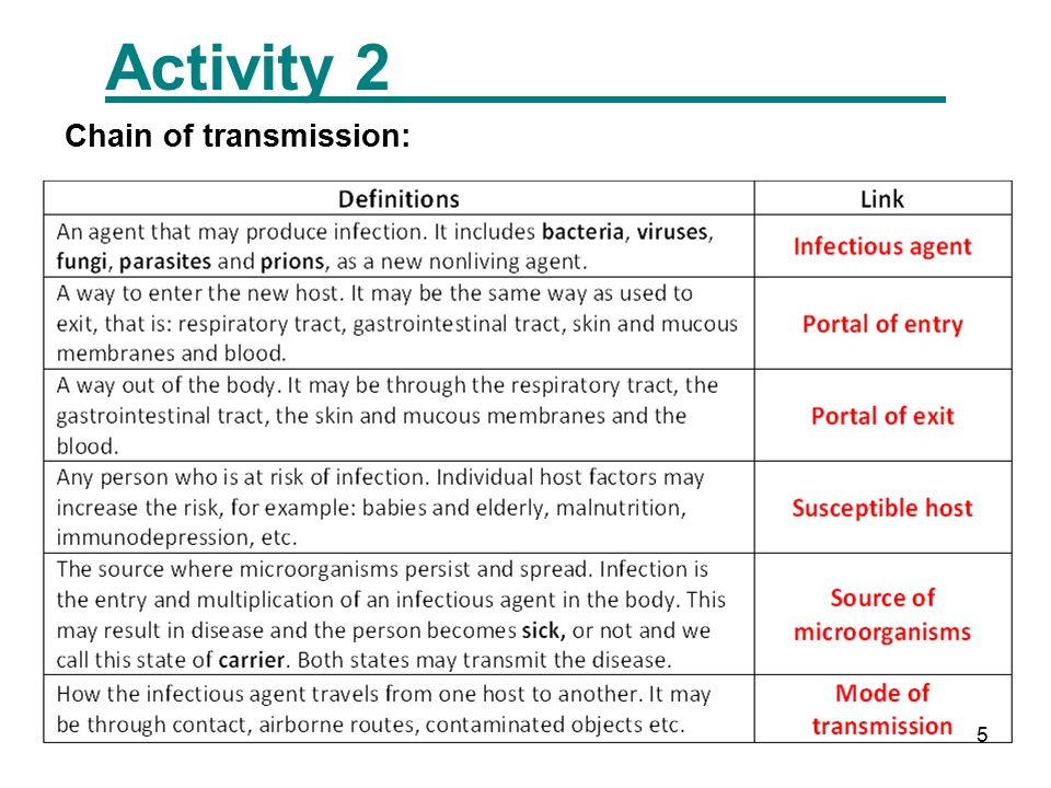 5 Activity 2 Chain of transmission: