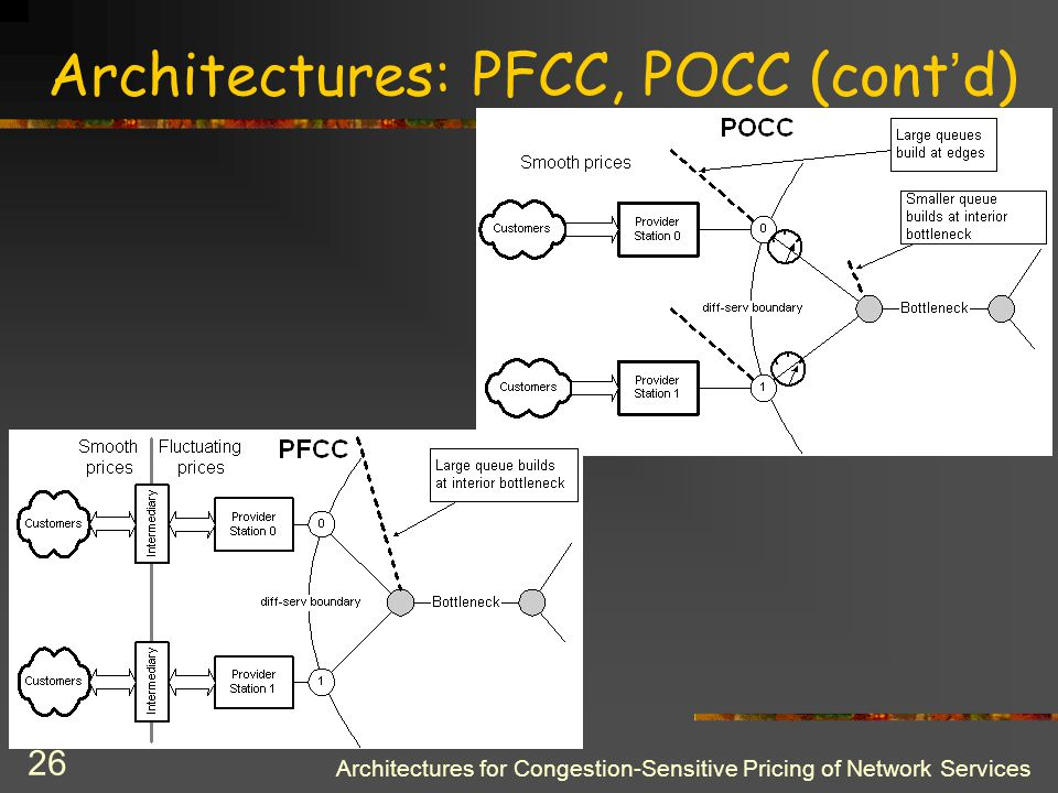 Architectures for Congestion-Sensitive Pricing of Network Services 25 Architectures: PFCC, POCC Level of congestion control reduces sharply as pricing interval increases, i.e.