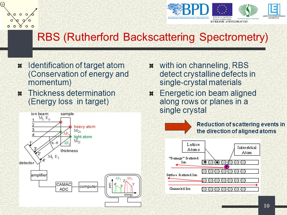 10 RBS (Rutherford Backscattering Spectrometry) Identification of target atom (Conservation of energy and momentum) Thickness determination (Energy loss in target) with ion channeling, RBS detect crystalline defects in single-crystal materials Energetic ion beam aligned along rows or planes in a single crystal Reduction of scattering events in the direction of aligned atoms