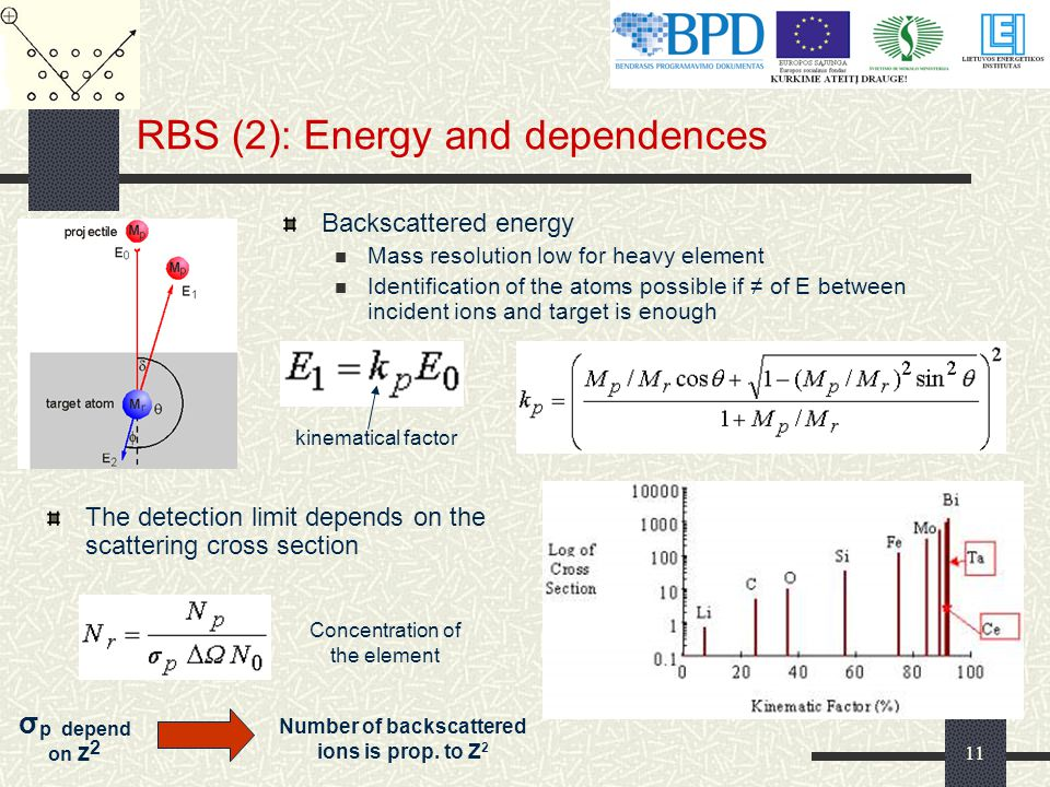 11 RBS (2): Energy and dependences The detection limit depends on the scattering cross section Backscattered energy Mass resolution low for heavy element Identification of the atoms possible if ≠ of E between incident ions and target is enough Number of backscattered ions is prop.