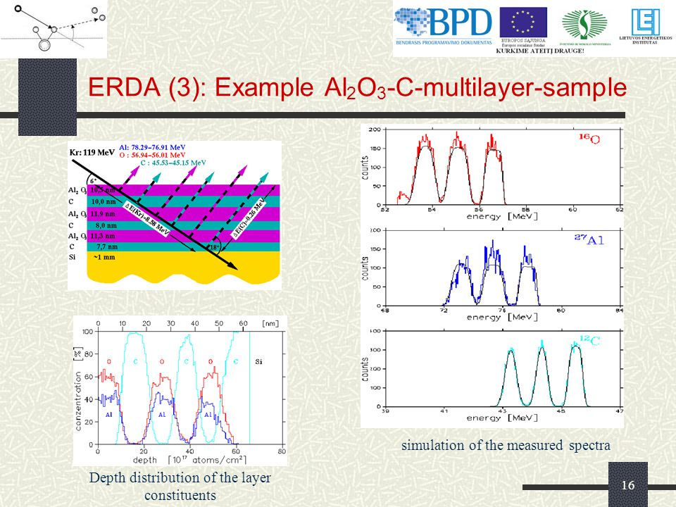 16 ERDA (3): Example Al 2 O 3 -C-multilayer-sample Depth distribution of the layer constituents simulation of the measured spectra