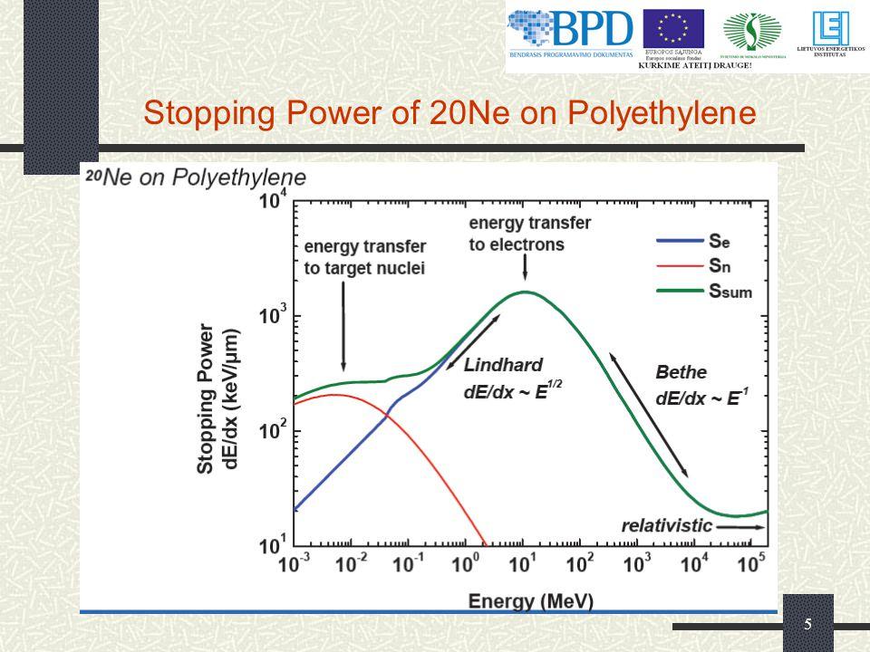 5 Stopping Power of 20Ne on Polyethylene