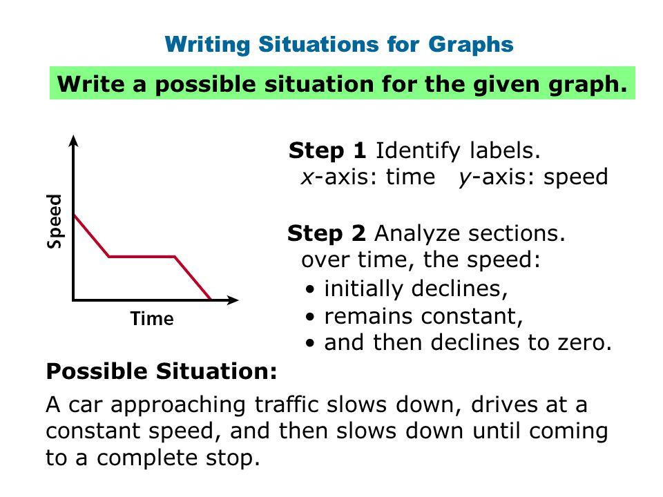 Writing Situations for Graphs Write a possible situation for the given graph. A car approaching traffic slows down, drives at a constant speed, and th