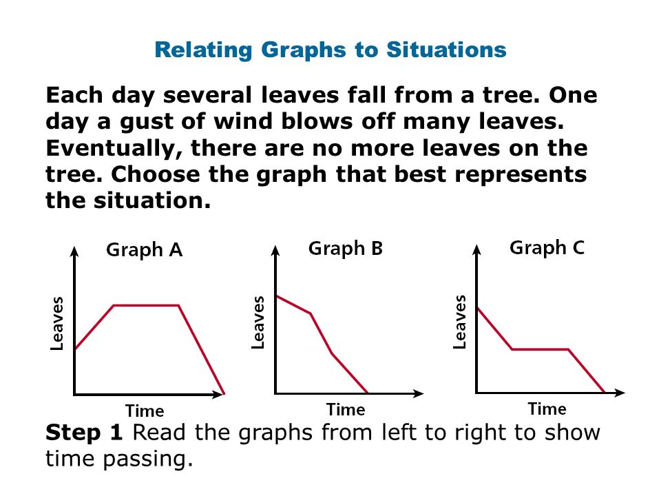 Relating Graphs to Situations Each day several leaves fall from a tree. One day a gust of wind blows off many leaves. Eventually, there are no more le