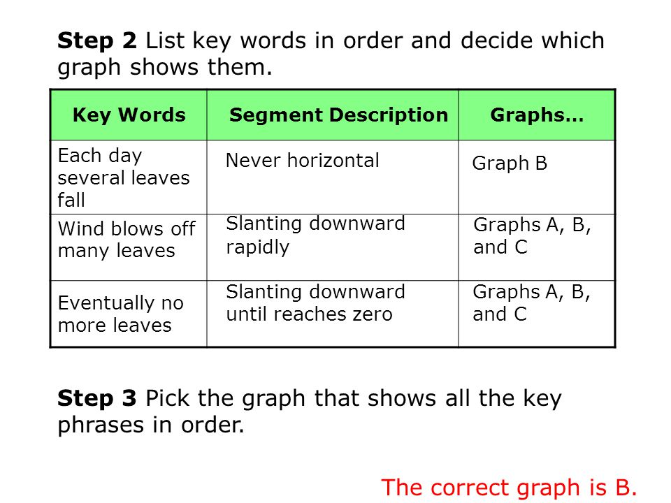 Step 2 List key words in order and decide which graph shows them. Key Words Segment DescriptionGraphs… Each day several leaves fall Wind blows off man