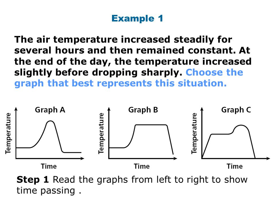 Example 1 The air temperature increased steadily for several hours and then remained constant. At the end of the day, the temperature increased slight