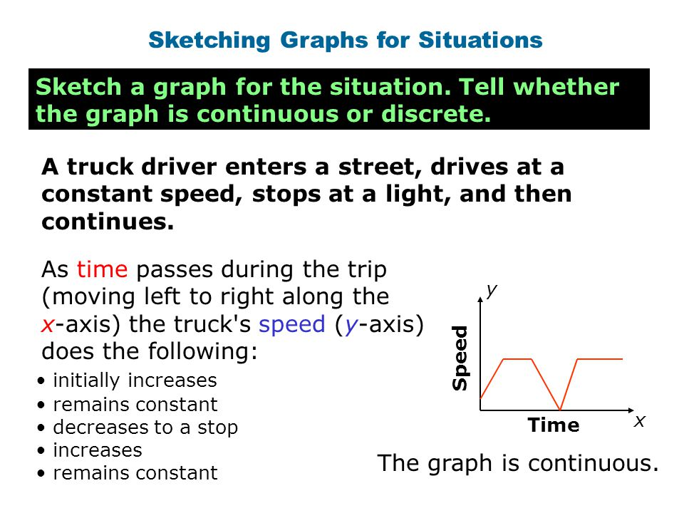 Sketching Graphs for Situations Sketch a graph for the situation. Tell whether the graph is continuous or discrete. A truck driver enters a street, dr