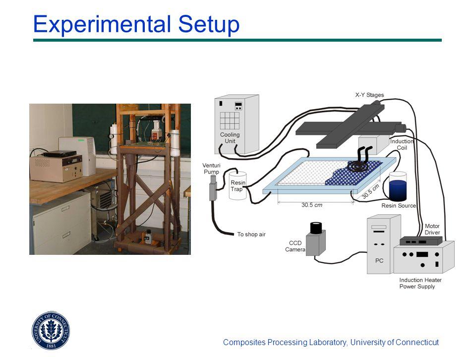 Composites Processing Laboratory, University of Connecticut Experimental Setup