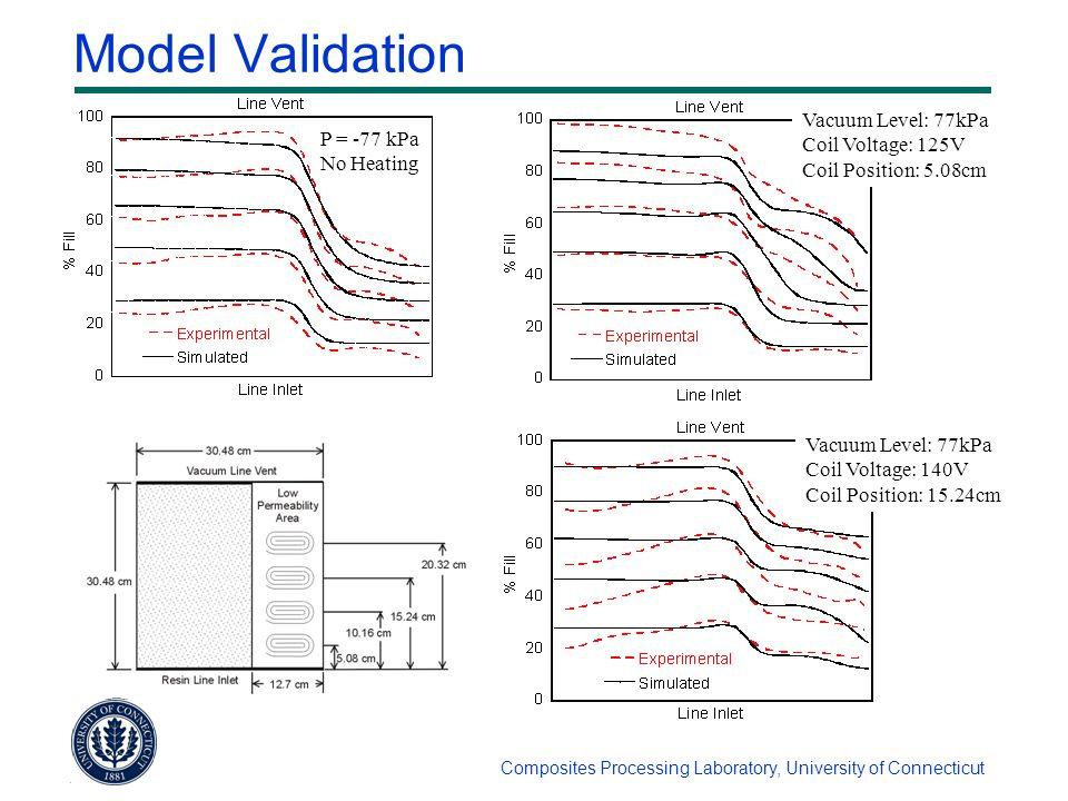 Composites Processing Laboratory, University of Connecticut Model Validation P = -77 kPa No Heating Vacuum Level: 77kPa Coil Voltage: 125V Coil Positi
