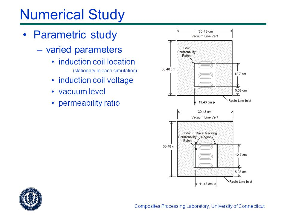 Composites Processing Laboratory, University of Connecticut Numerical Study Parametric study –varied parameters induction coil location –(stationary in each simulation) induction coil voltage vacuum level permeability ratio