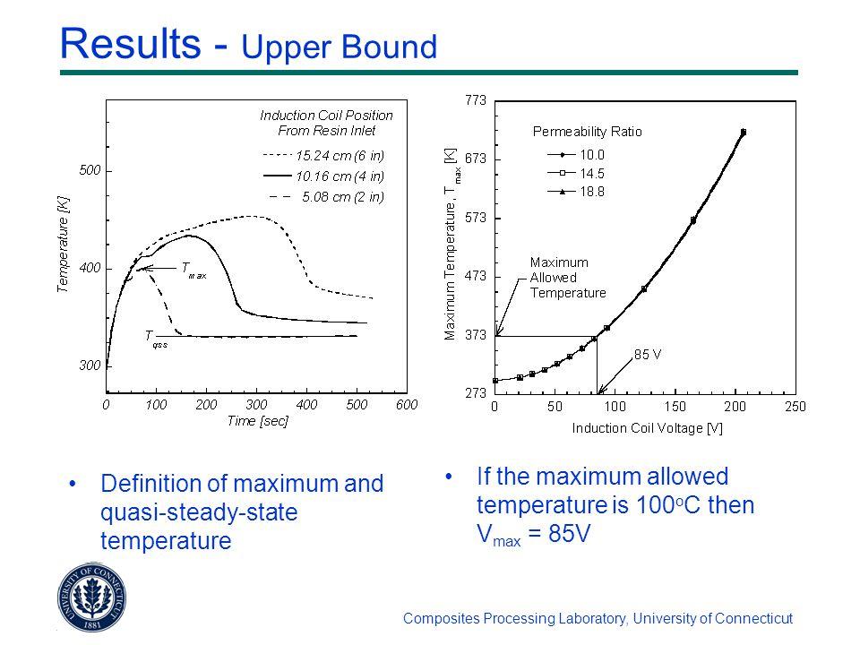 Composites Processing Laboratory, University of Connecticut Results - Upper Bound Definition of maximum and quasi-steady-state temperature If the maximum allowed temperature is 100 o C then V max = 85V