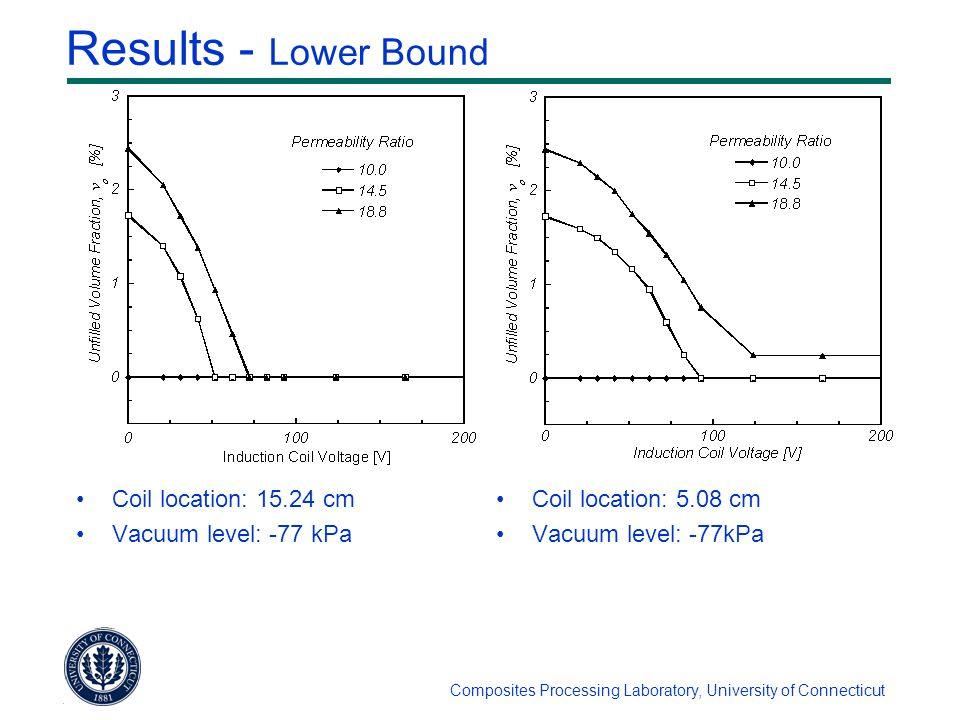 Composites Processing Laboratory, University of Connecticut Results - Lower Bound Coil location: 15.24 cm Vacuum level: -77 kPa Coil location: 5.08 cm Vacuum level: -77kPa