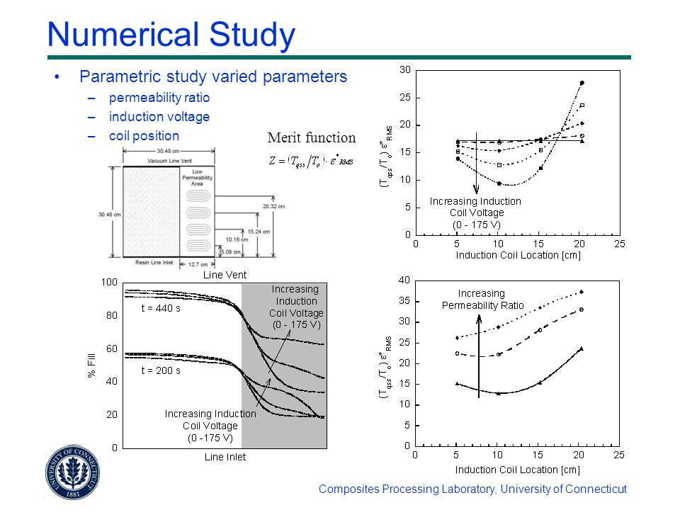 Composites Processing Laboratory, University of Connecticut Numerical Study Parametric study varied parameters –permeability ratio –induction voltage