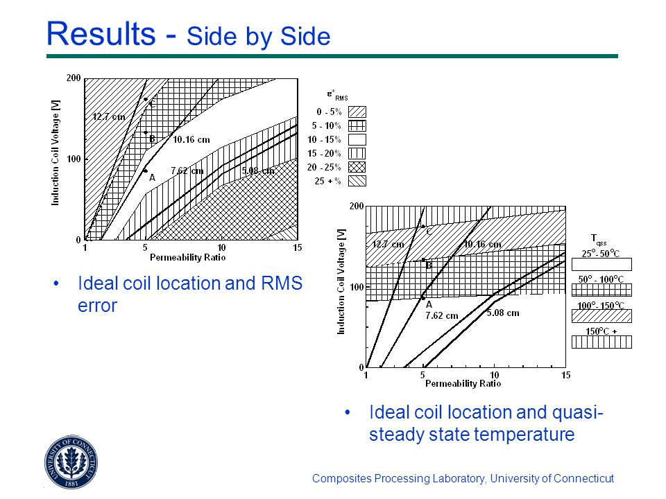 Composites Processing Laboratory, University of Connecticut Results - Side by Side Ideal coil location and RMS error Ideal coil location and quasi- steady state temperature