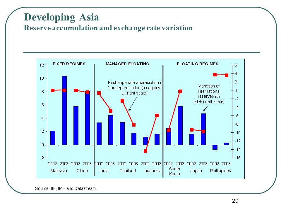 20. Developing Asia Reserve accumulation and exchange rate variation