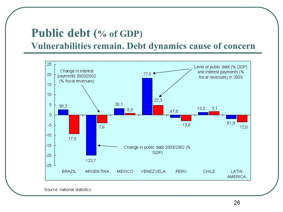 26 Public debt ( % of GDP) Vulnerabilities remain. Debt dynamics cause of concern
