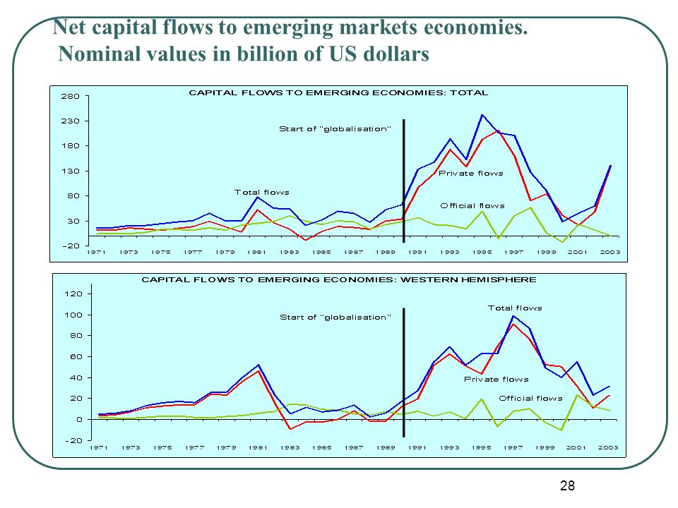 28 Source: own calculations from IMF s data (WEO database september 2001 Net capital flows to emerging markets economies.