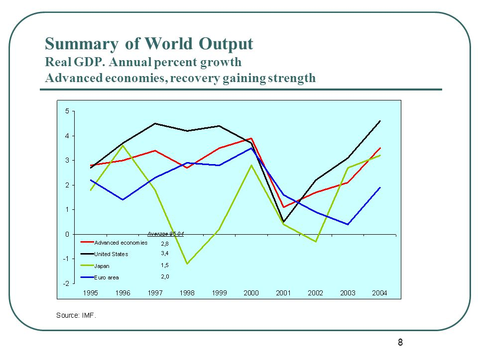 8 Summary of World Output Real GDP. Annual percent change Summary of World Output Real GDP.