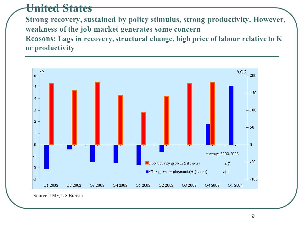 9 Source: IMF, US Bureau United States Strong recovery, sustained by policy stimulus, strong productivity.