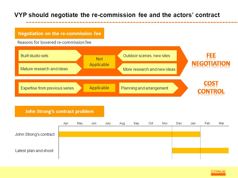 VYP should negotiate the re-commission fee and the actors' contract Negotiation on the re-commission fee Built studio sets Reasons for lowered re-comm