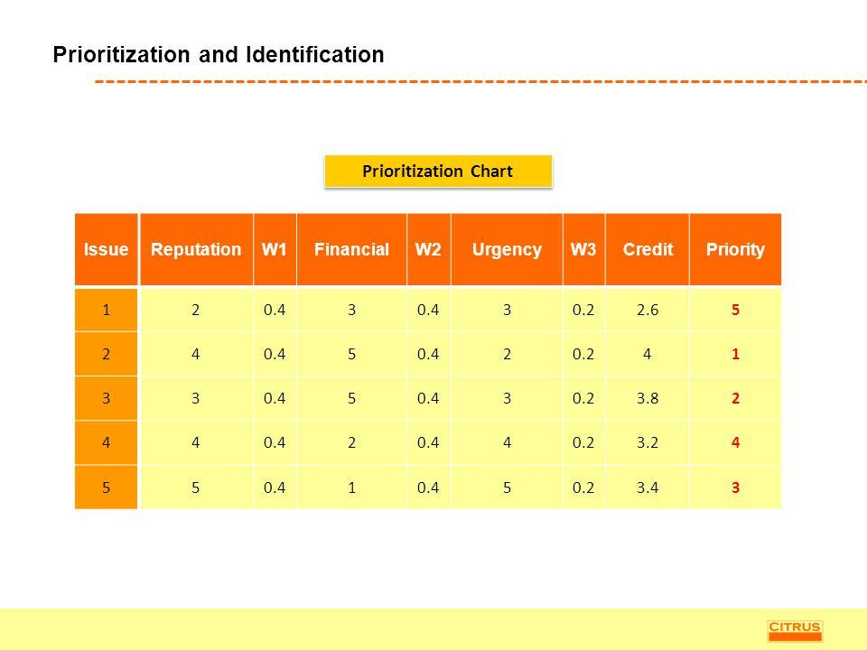 Prioritization and Identification IssueReputationW1FinancialW2UrgencyW3CreditPriority 120.43 30.22.65 240.45 20.241 330.45 30.23.82 440.42 40.23.24 55
