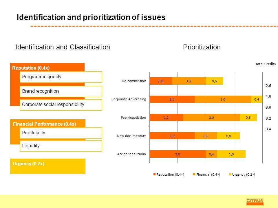 Reputation (0.4x) Programme qualityBrand recognitionCorporate social responsibility Financial Performance (0.4x) ProfitabilityLiquidity Identification