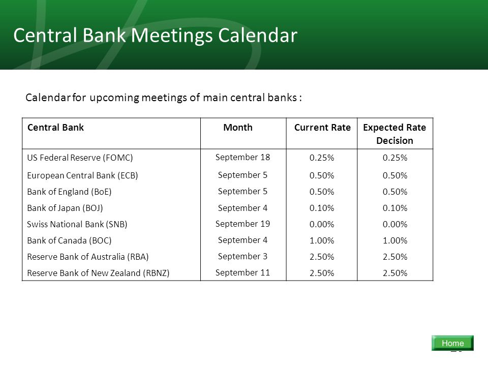 23 Central Bank Meetings Calendar Expected Rate Decision Current Rate MonthCentral Bank 0.25% September 18US Federal Reserve (FOMC) 0.50% September 5E