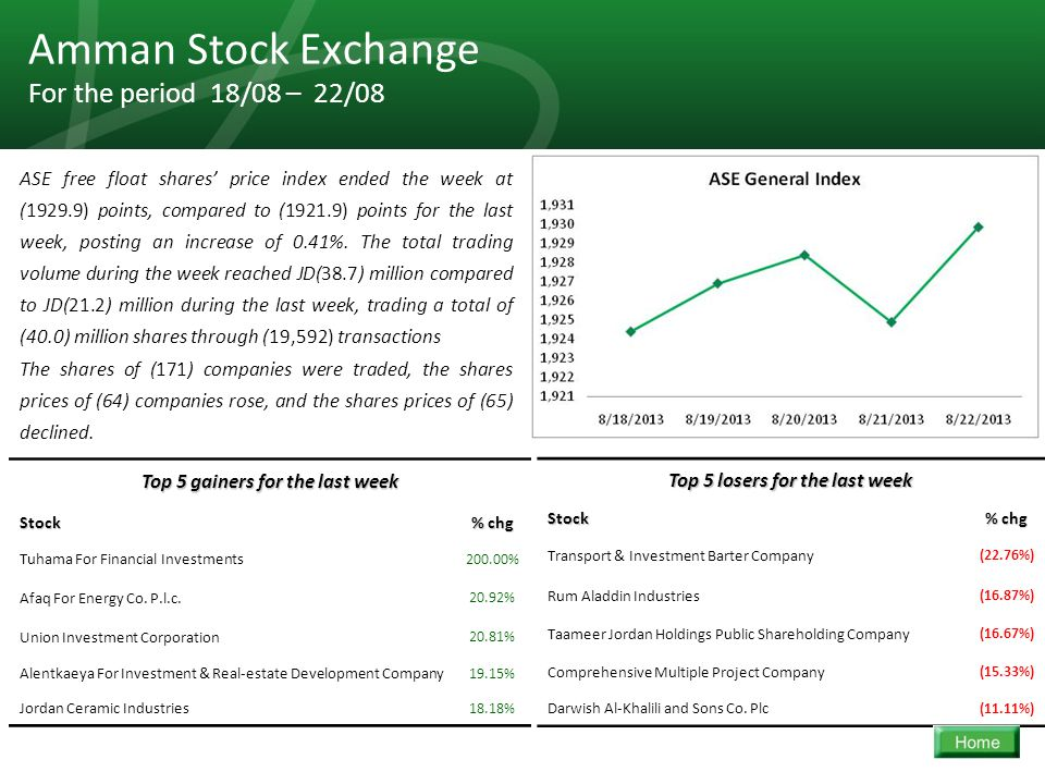 35 Amman Stock Exchange For the period 18/08 – 22/08 ASE free float shares' price index ended the week at (1929.9) points, compared to (1921.9) points