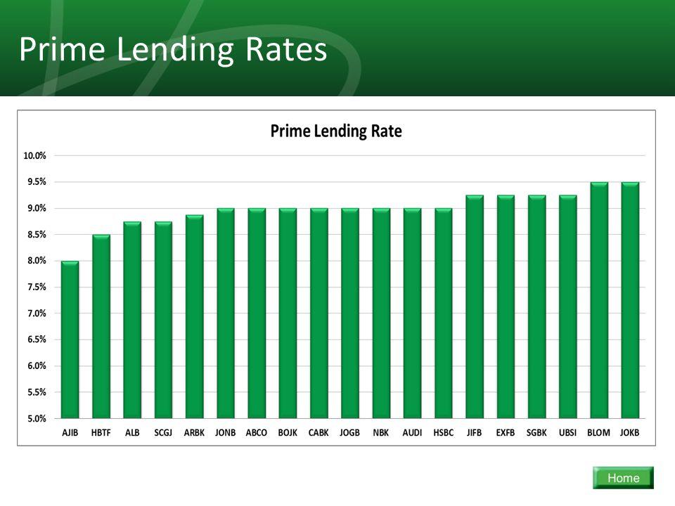 38 Prime Lending Rates