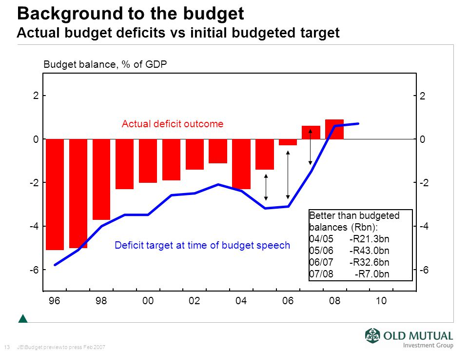 13JE\Budget preview to press Feb 2007 Better than budgeted balances (Rbn): 04/05 -R21.3bn 05/06 -R43.0bn 06/07 -R32.6bn 07/08 -R7.0bn Deficit target at time of budget speech Actual deficit outcome 2 0 -2 -4 -6 9698000204060810 Budget balance, % of GDP 2 0 -2 -4 -6 Background to the budget Actual budget deficits vs initial budgeted target
