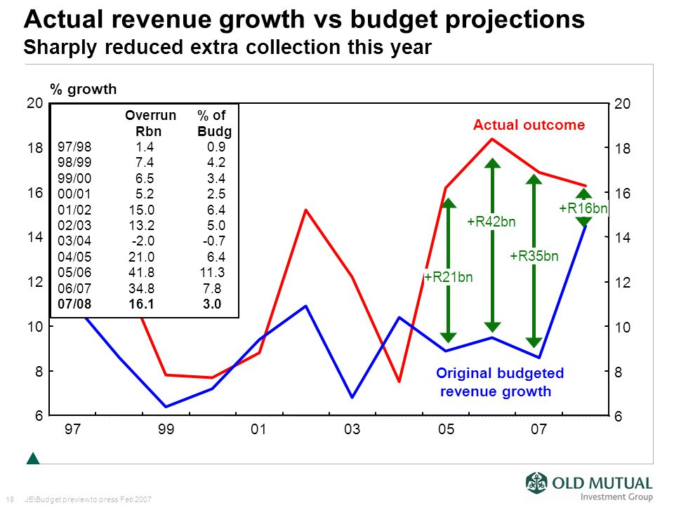 18JE\Budget preview to press Feb 2007 Actual revenue growth vs budget projections Sharply reduced extra collection this year Actual outcome Original budgeted revenue growth +R42bn +R35bn +R21bn Overrun % of Rbn Budg 97/98 1.4 0.9 98/99 7.4 4.2 99/00 6.5 3.4 00/01 5.2 2.5 01/02 15.0 6.4 02/03 13.2 5.0 03/04 -2.0 -0.7 04/05 21.0 6.4 05/06 41.8 11.3 06/07 34.8 7.8 07/08 16.1 3.0 +R16bn 8 10 12 14 16 18 6 20 8 10 12 14 16 18 6 20 979901030507 % growth