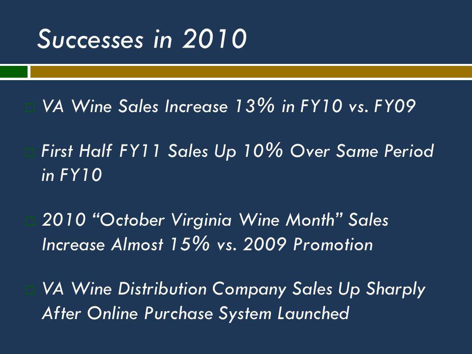 Successes in 2010  VA Wine Sales Increase 13% in FY10 vs.