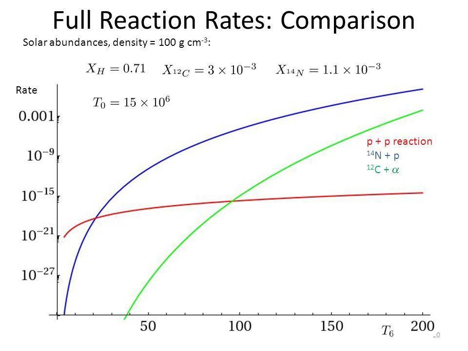 10 Full Reaction Rates: Comparison p + p reaction 14 N + p 12 C +  Solar abundances, density = 100 g cm -3 : Rate