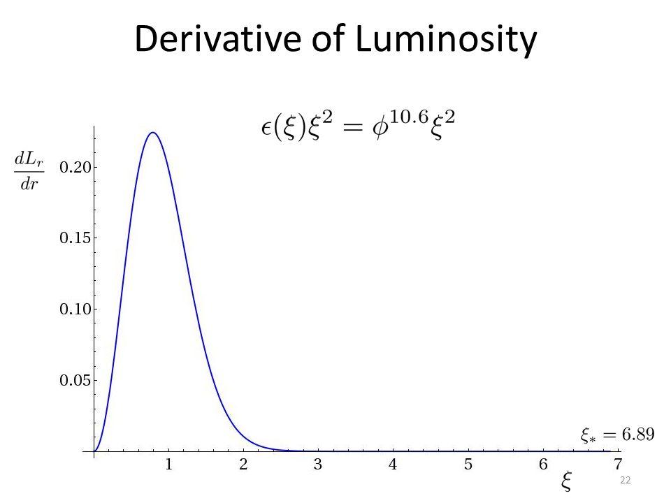 Derivative of Luminosity 22